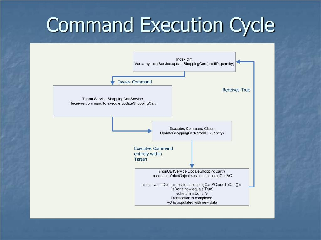 Command Execution Cycle