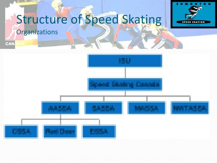 Structure of speed skating organizations