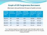graph of icr forgiveness borrowers borrower who performed 10 years of public service