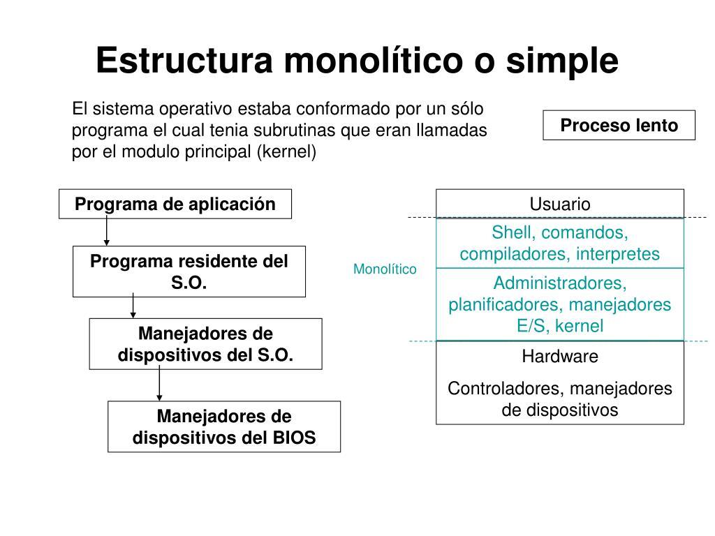 Ppt Sistemas Operativos Powerpoint Presentation Free