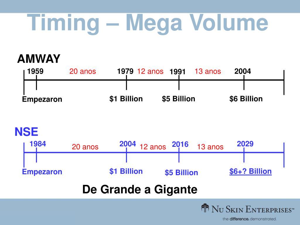 Timing – Mega Volume