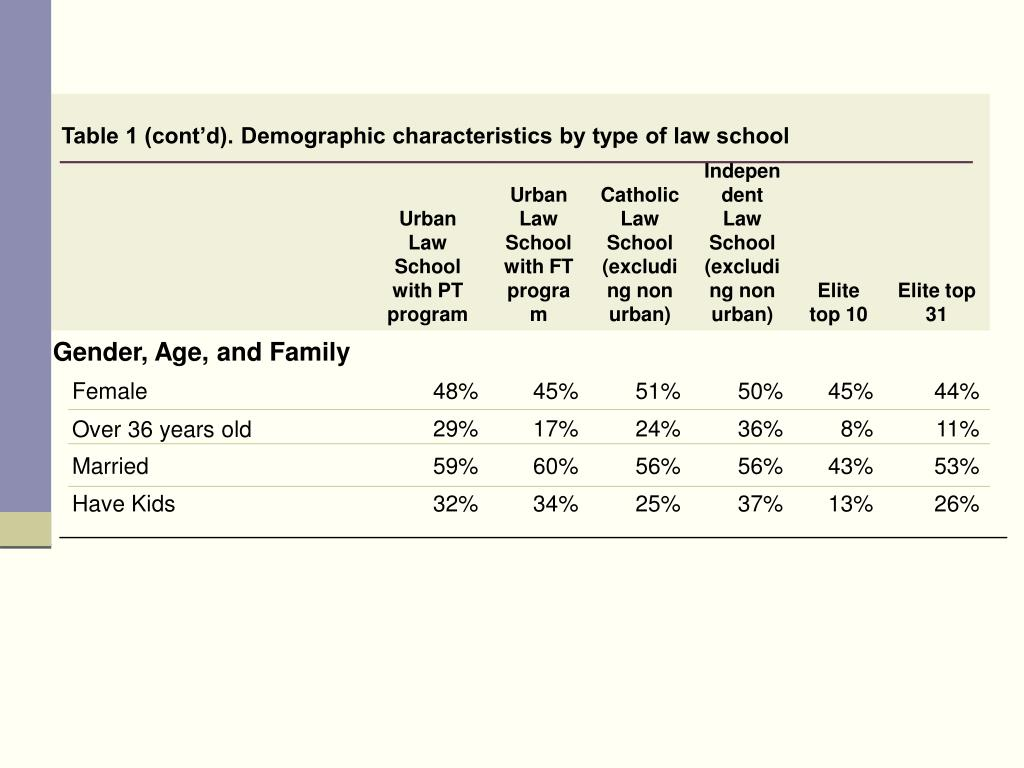 Table 1 (cont'd). Demographic characteristics by type of law school