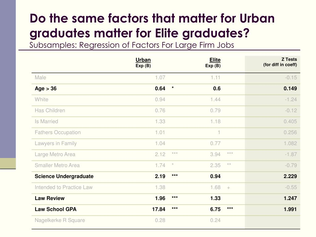Do the same factors that matter for Urban graduates matter for Elite graduates?