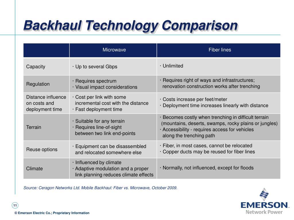 Backhaul Technology Comparison