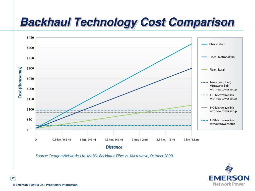 Backhaul Technology Cost Comparison