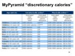mypyramid discretionary calories