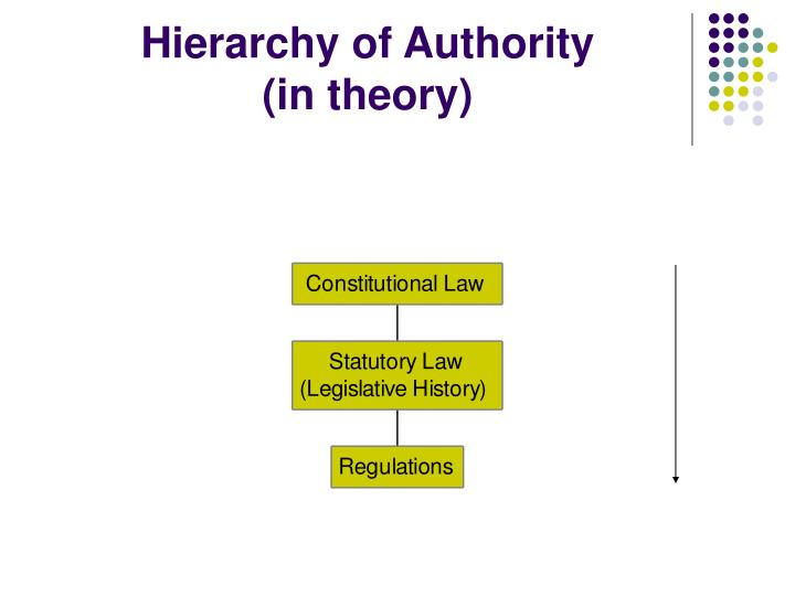 Hierarchy of authority in theory