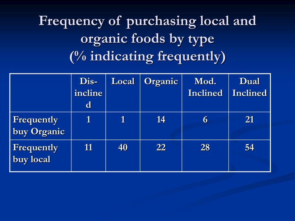 Frequency of purchasing local and organic foods by type
