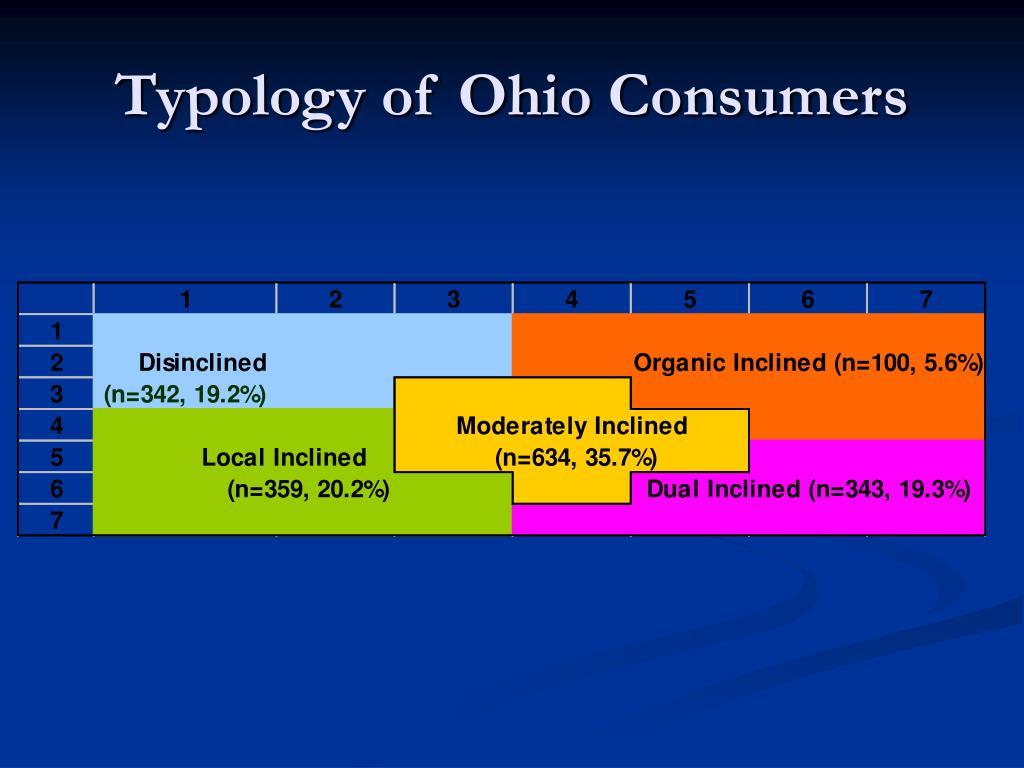 Typology of Ohio Consumers