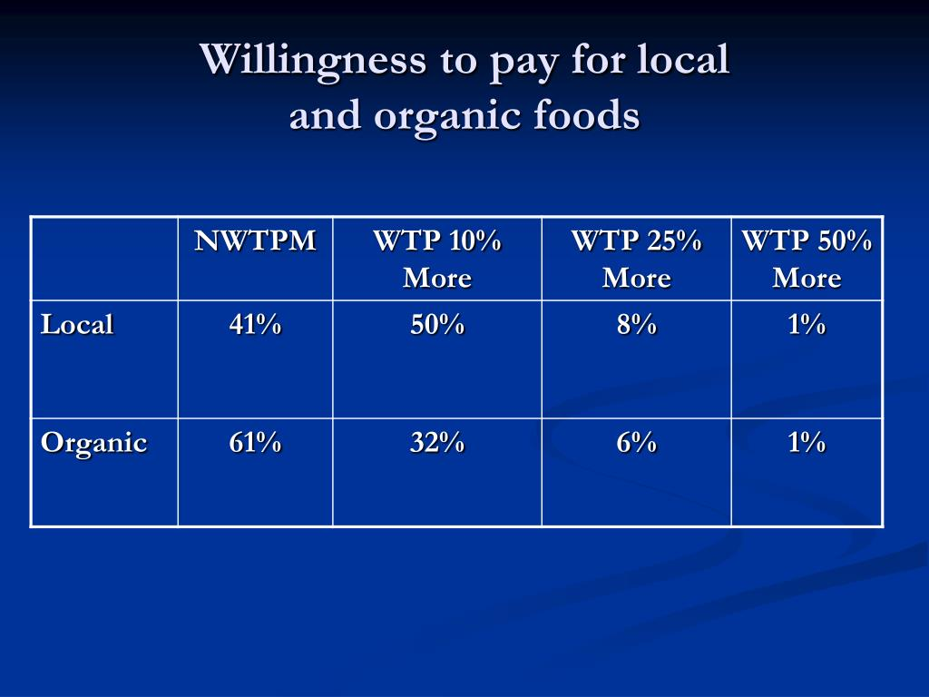 Willingness to pay for local
