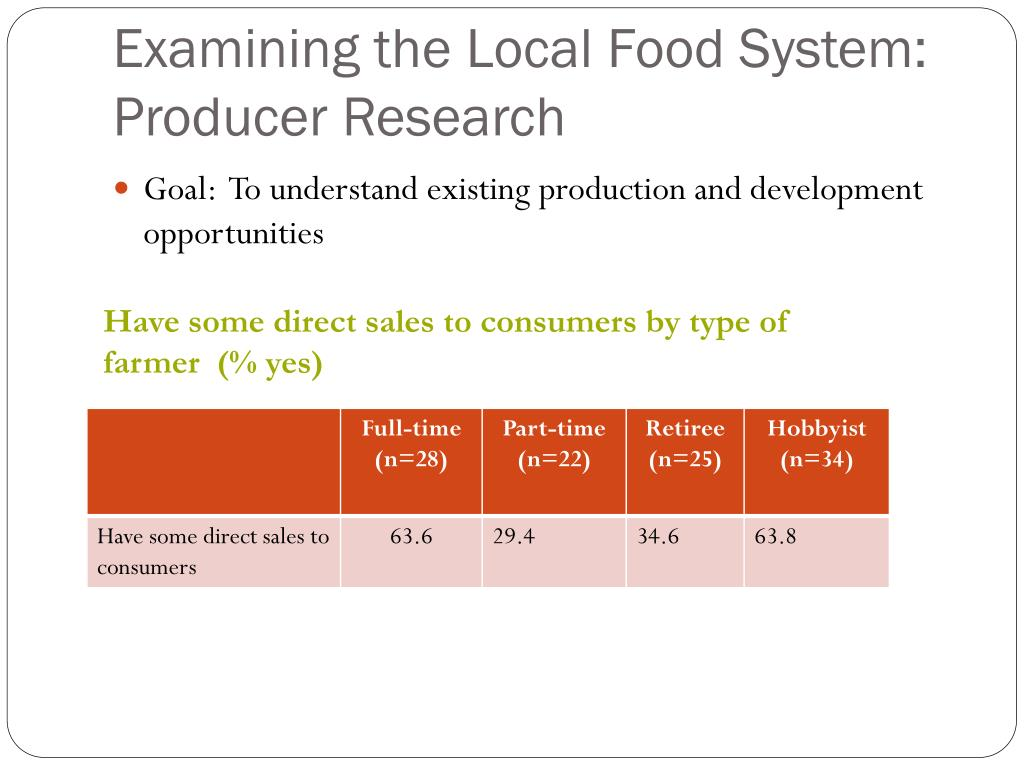 Examining the Local Food System: Producer Research