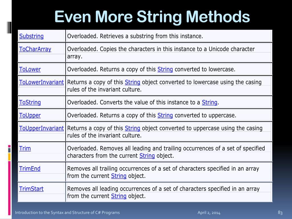 Even More String Methods