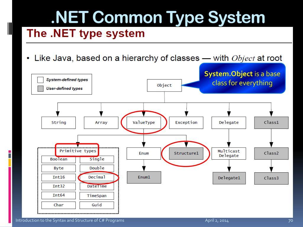 .NET Common Type System