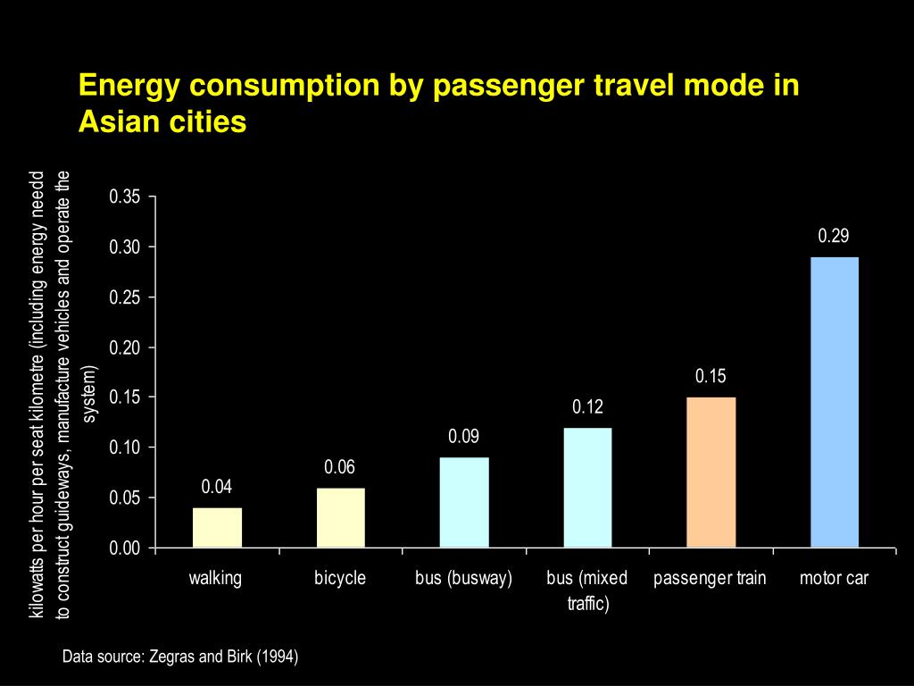 Energy consumption by passenger travel mode in Asian cities