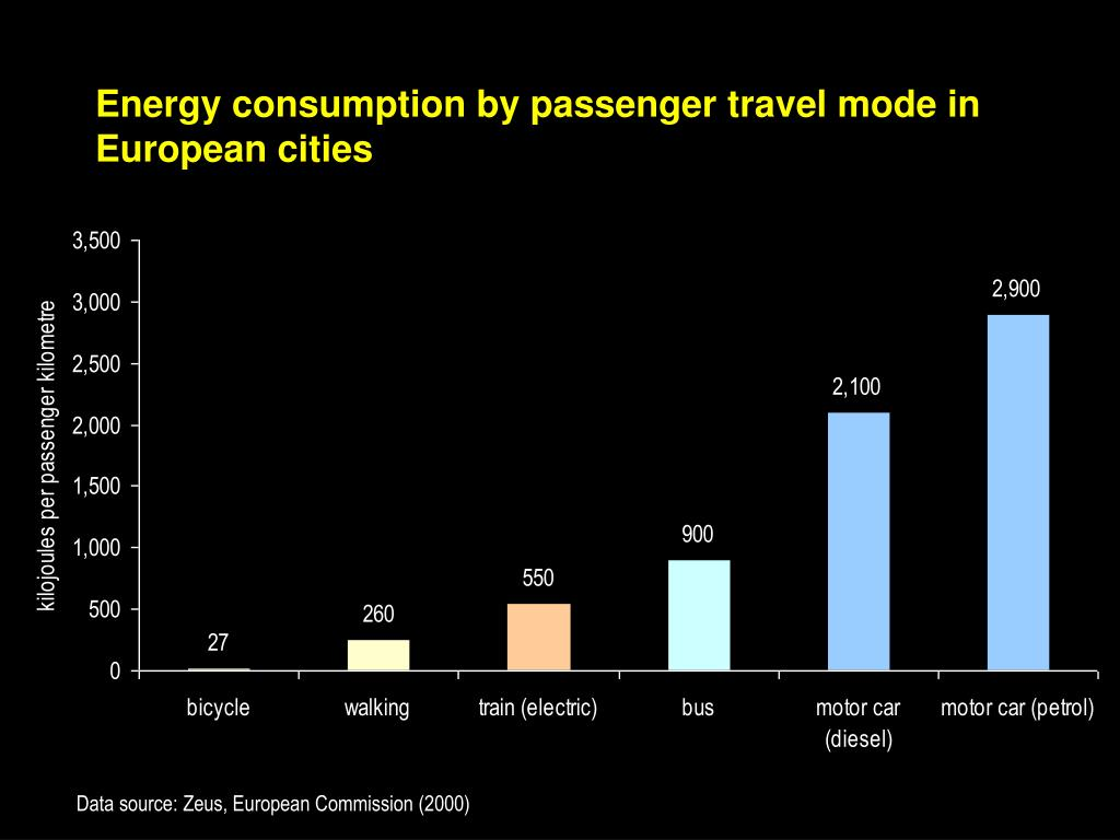 Energy consumption by passenger travel mode in European cities