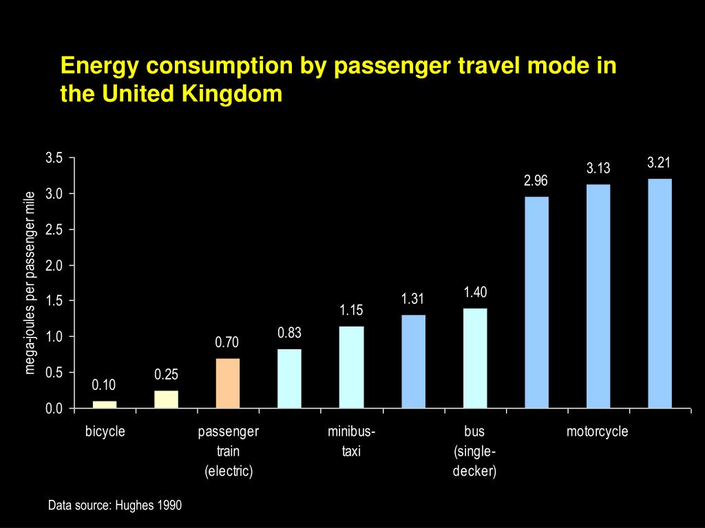 Energy consumption by passenger travel mode in the United Kingdom