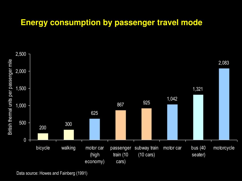 Energy consumption by passenger travel mode