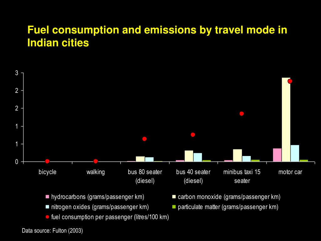 Fuel consumption and emissions by travel mode in Indian cities