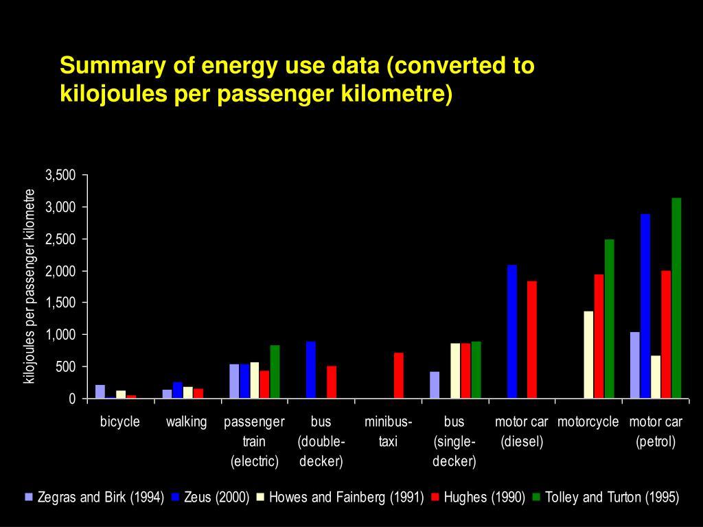 Summary of energy use data (