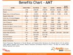 benefits chart amt