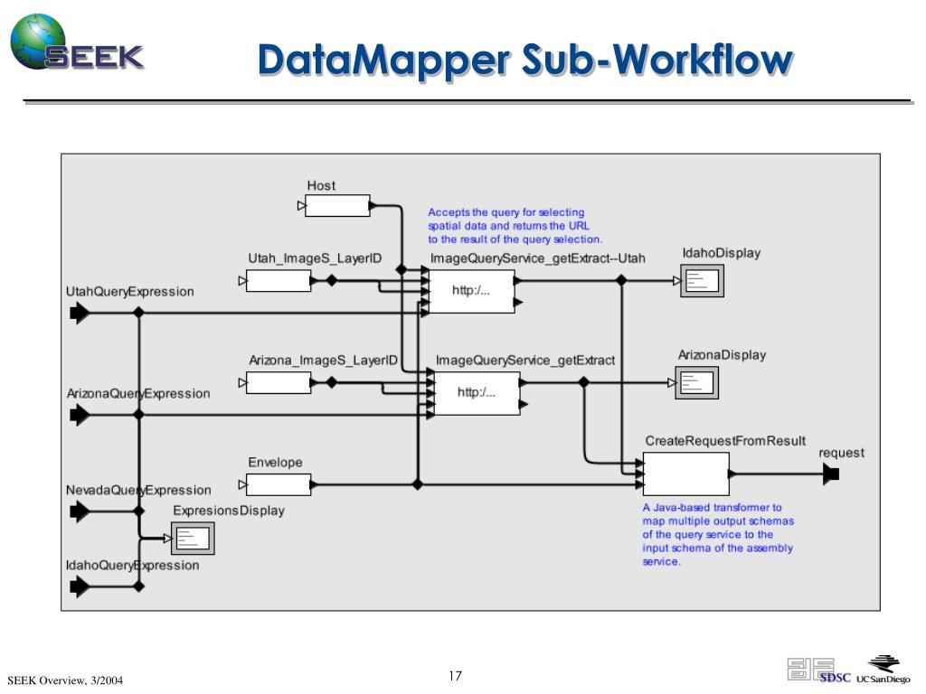 DataMapper Sub-Workflow