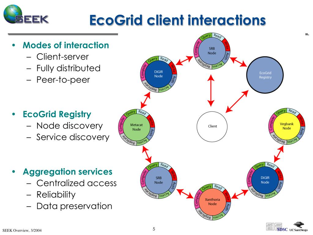 EcoGrid client interactions