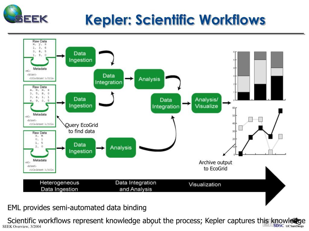 Kepler: Scientific Workflows