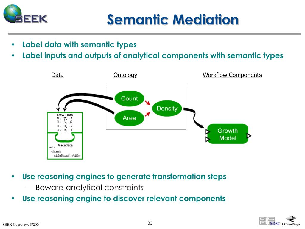 Semantic Mediation