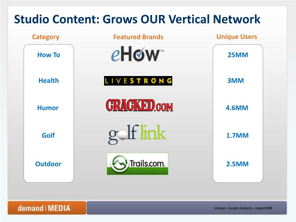 Studio Content: Grows OUR Vertical Network