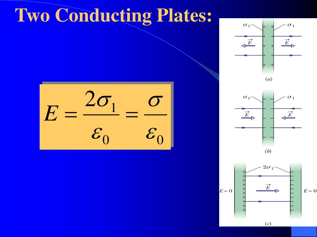 Two Conducting Plates: