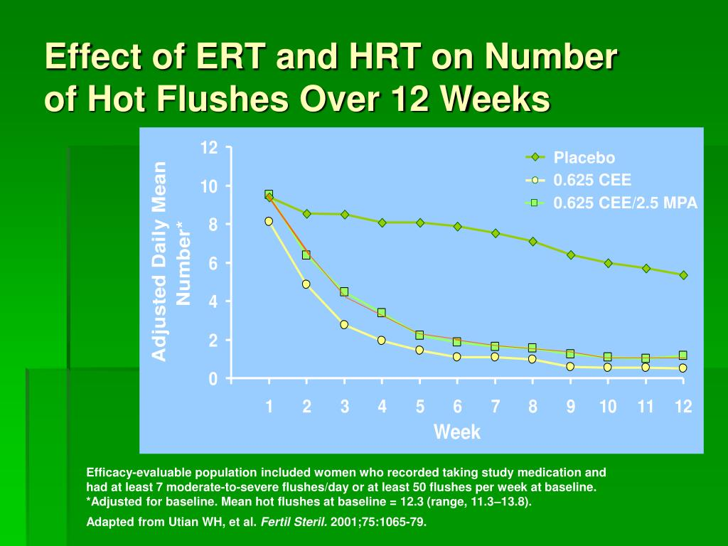 Effect of ERT and HRT on Number