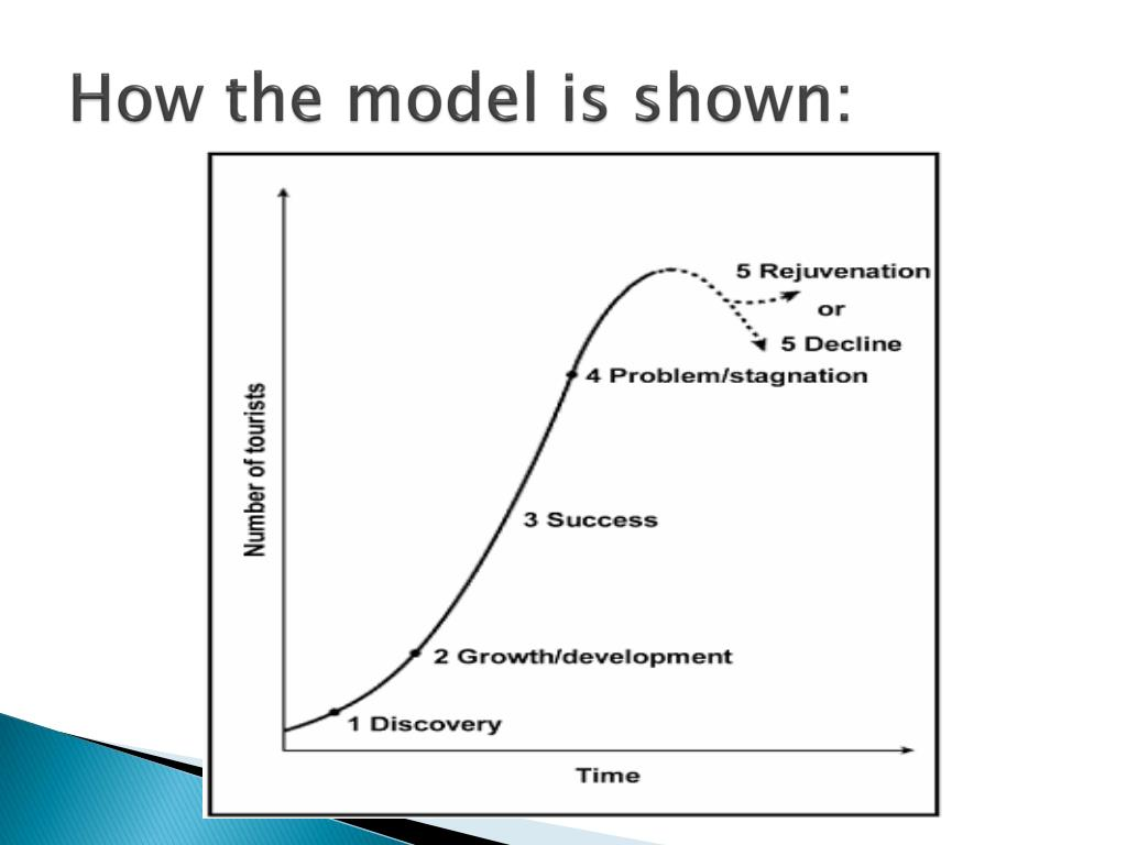 How the model is shown: