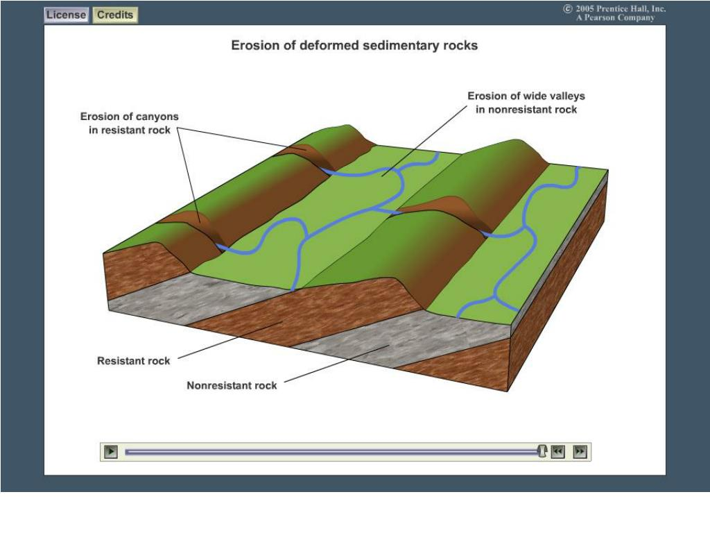 Erosion of Deformed Sedimentary Rock