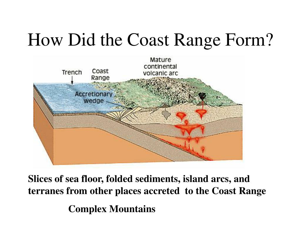 How Did the Coast Range Form?