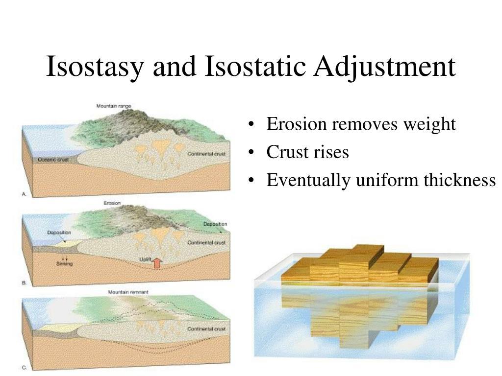 Isostasy and Isostatic Adjustment