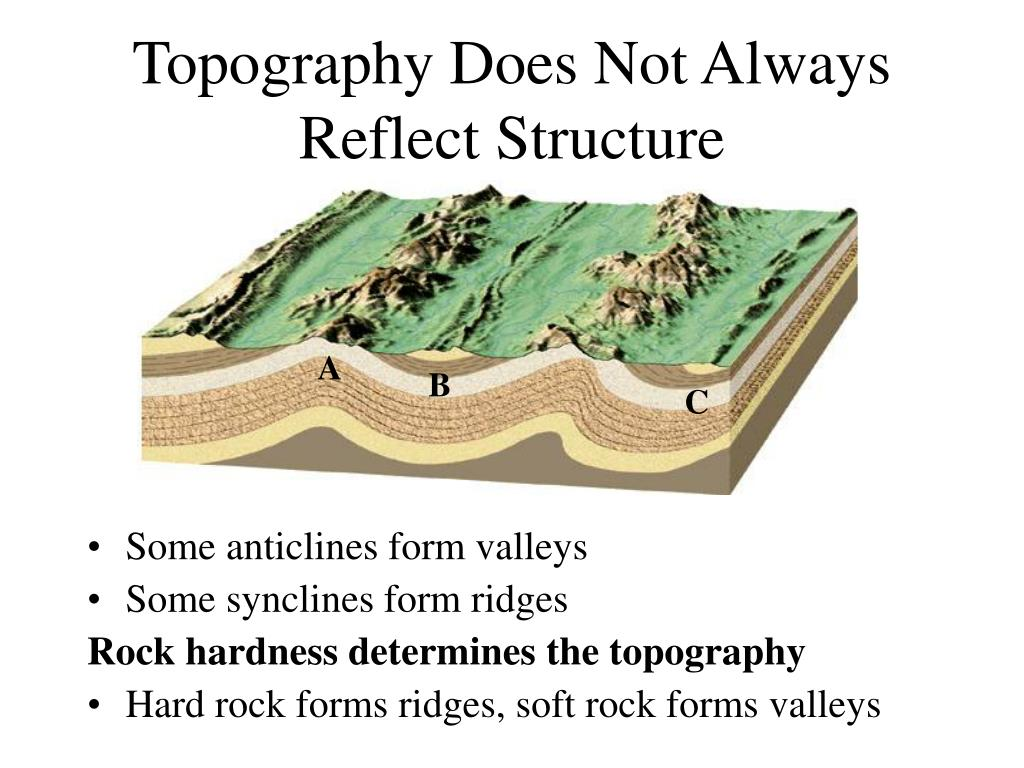 Topography Does Not Always Reflect Structure