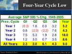 four year cycle low