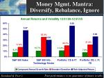 money mgmt mantra diversify rebalance ignore