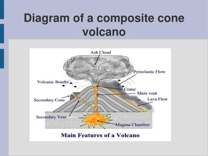Ppt extrusive volcanic features first form prepared by mrs l diagram of a composite cone volcano ccuart Image collections