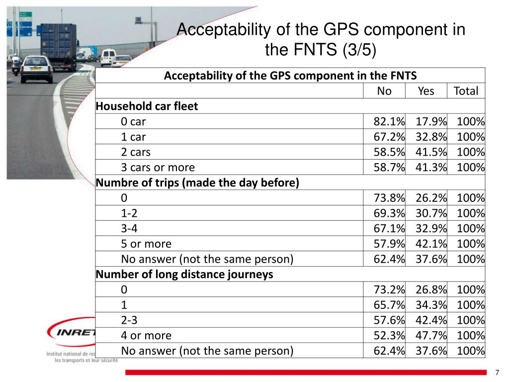 Acceptability of the GPS component in the FNTS (3/5)