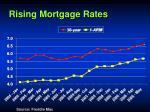 rising mortgage rates