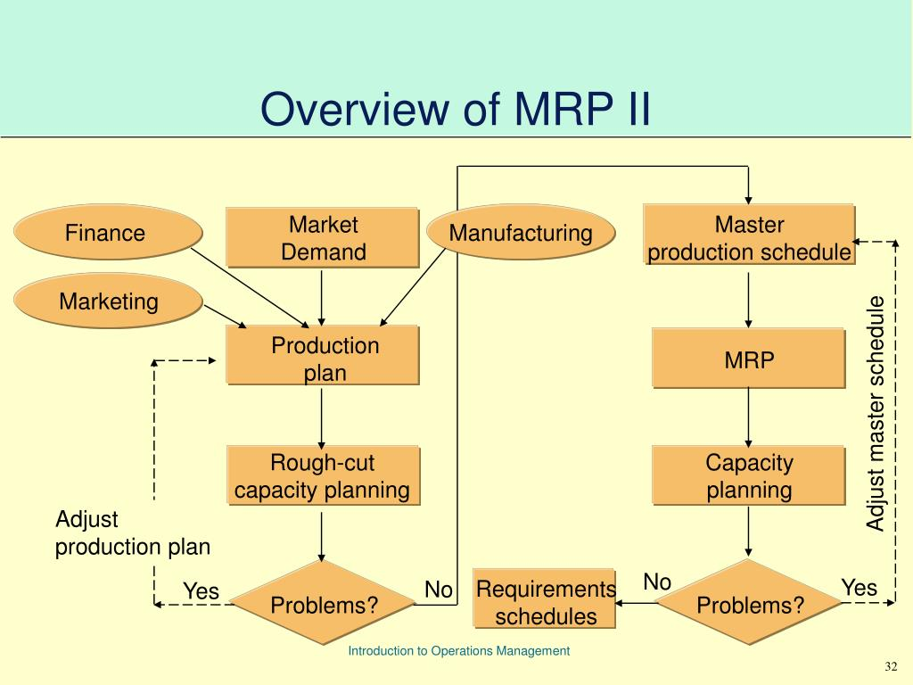 an overview of mrp essay Enterprise resource planning essay material requirements planning your hosting provider should give you a fully detailed overview of how they handle.