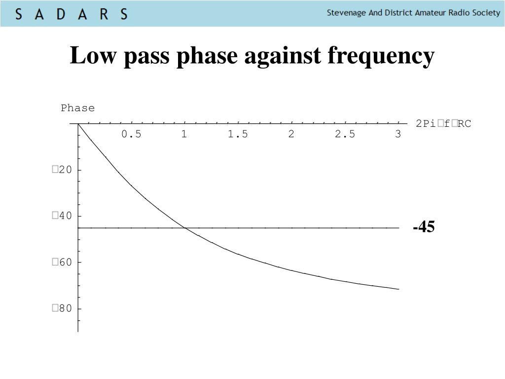 Low pass phase against frequency