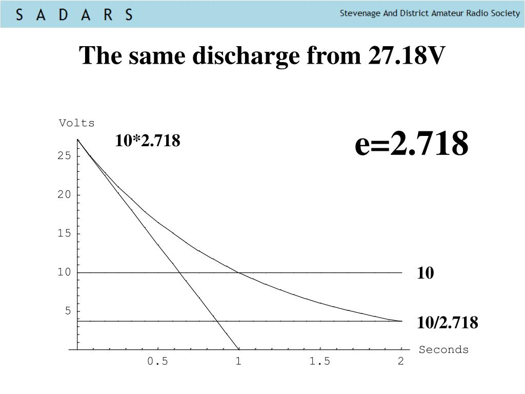 The same discharge from 27.18V