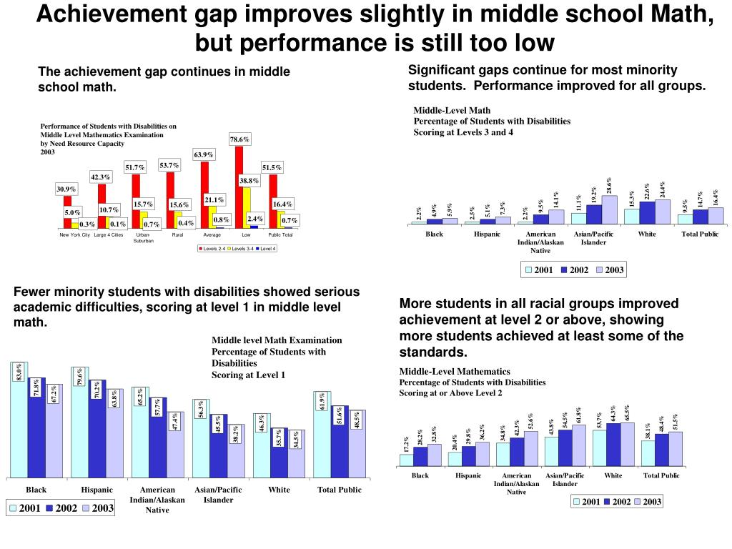 Achievement gap improves slightly in middle school Math, but performance is still too low