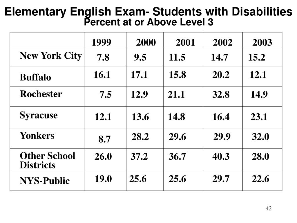 Elementary English Exam- Students with Disabilities