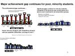 major achievement gap continues for poor minority students