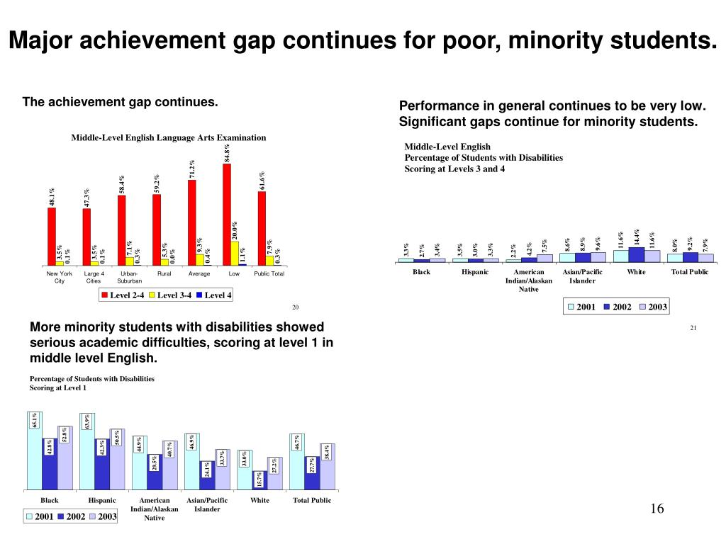 Major achievement gap continues for poor, minority students.