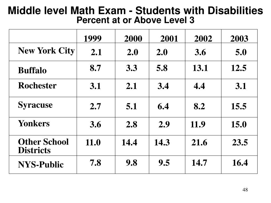 Middle level Math Exam - Students with Disabilities