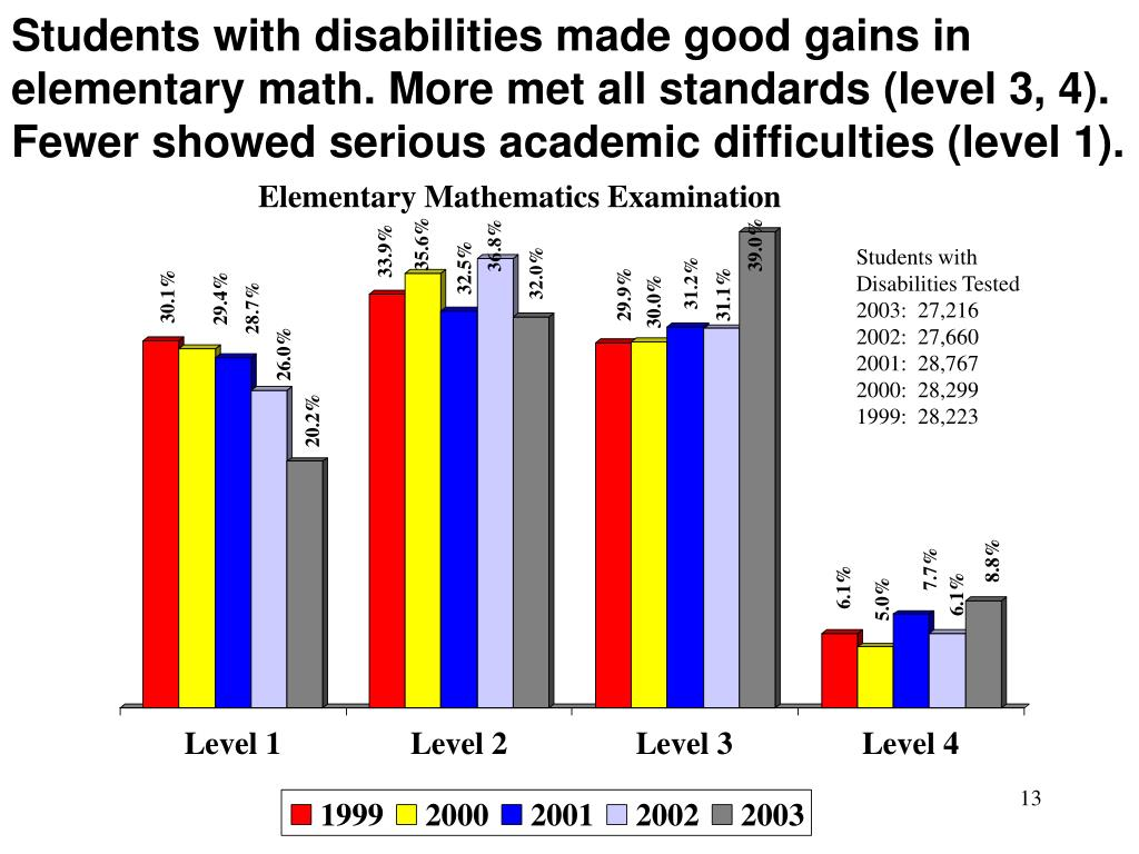 Students with disabilities made good gains in elementary math. More met all standards (level 3, 4). Fewer showed serious academic difficulties (level 1).